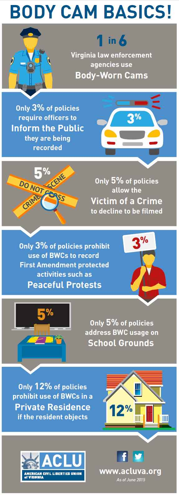Infographic on police-worn body cameras