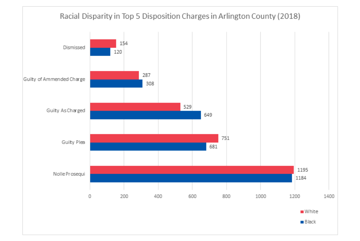 Figure 1: Number of charges for top 10 offenses prosecuted in Arlington County, divided by race, for 2018 calendar year.