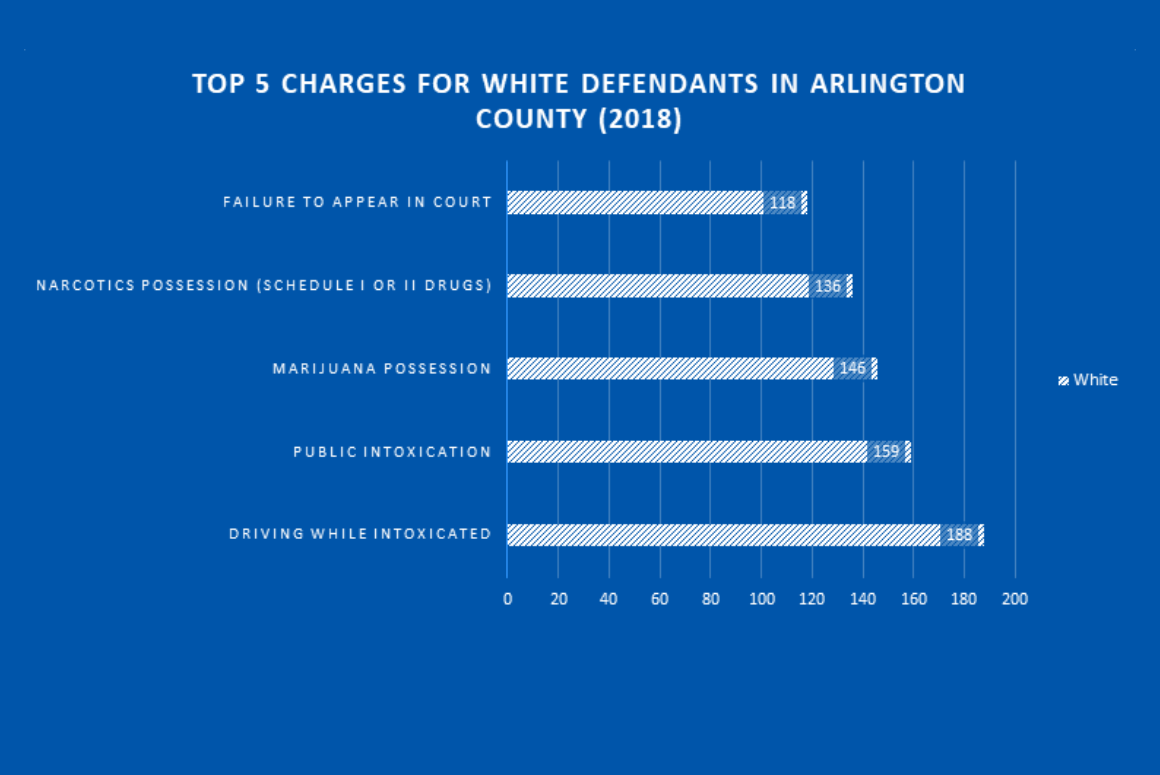 top 5 charges for white defendants in arlington county